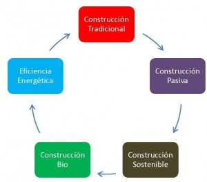 casa pasiva moncalvillo construccion tradicional o sostenible 2